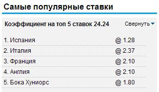 Самые популярные ставки на William Hill 13.06.2012