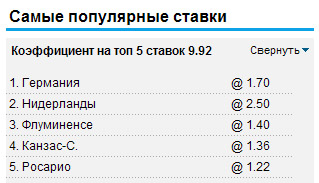 Самые популярные ставки на William Hill 16.06.2012
