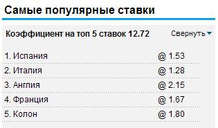 Самые популярные ставки на William Hill 18.06.2012