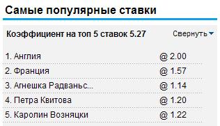 Самые популярные ставки на William Hill 19.06.2012