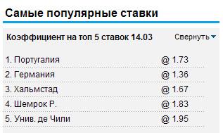 Самые популярные ставки на William Hill 21.06.2012