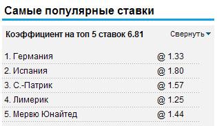 Самые популярные ставки на William Hill 22.06.2012