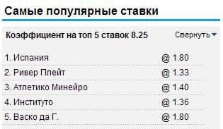 Самые популярные ставки на William Hill 23.06.2012