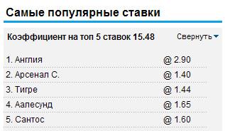 Самые популярные ставки на William Hill 24.06.2012