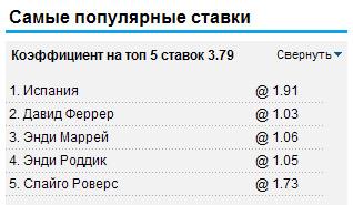 Самые популярные ставки на William Hill 26.06.2012
