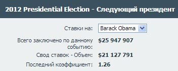На Барака Обаму поставили чуть больше чем $21 000 000