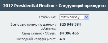 На Митта Ромни поставили немного меньше чем $5 000 000